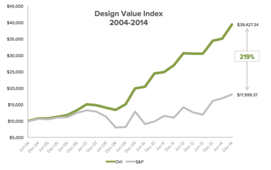 Design Value Index, published by DMI