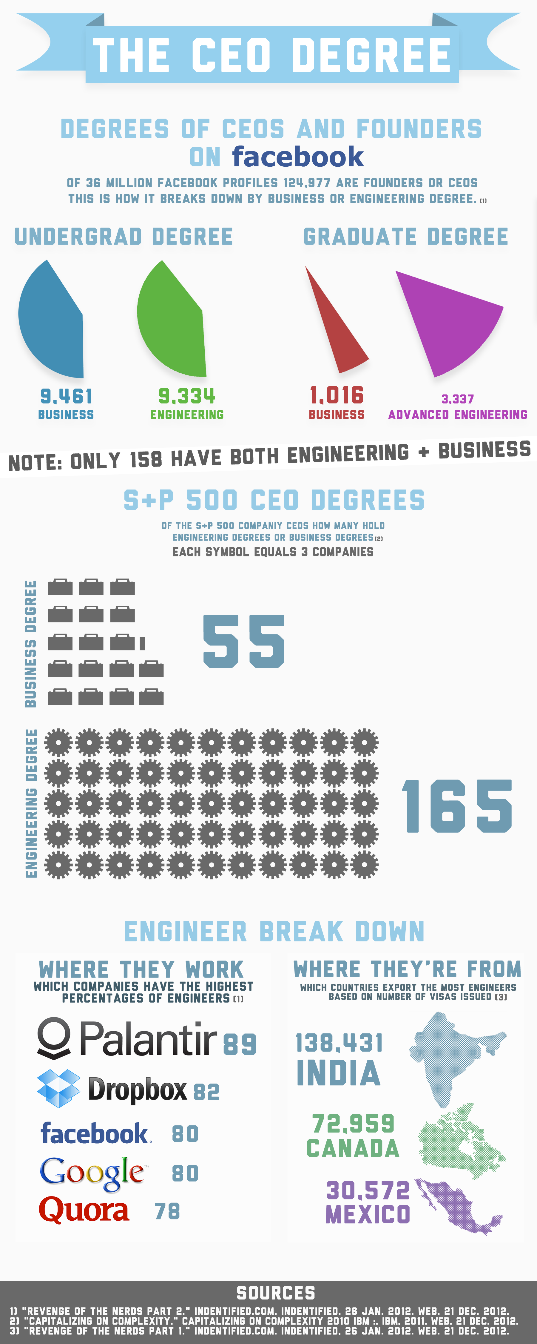 What is the CEO Degree? It's a toss up between Engineering and Business - here is an infographic that at what degree most CEOs have and what companies hire folks with those degrees
